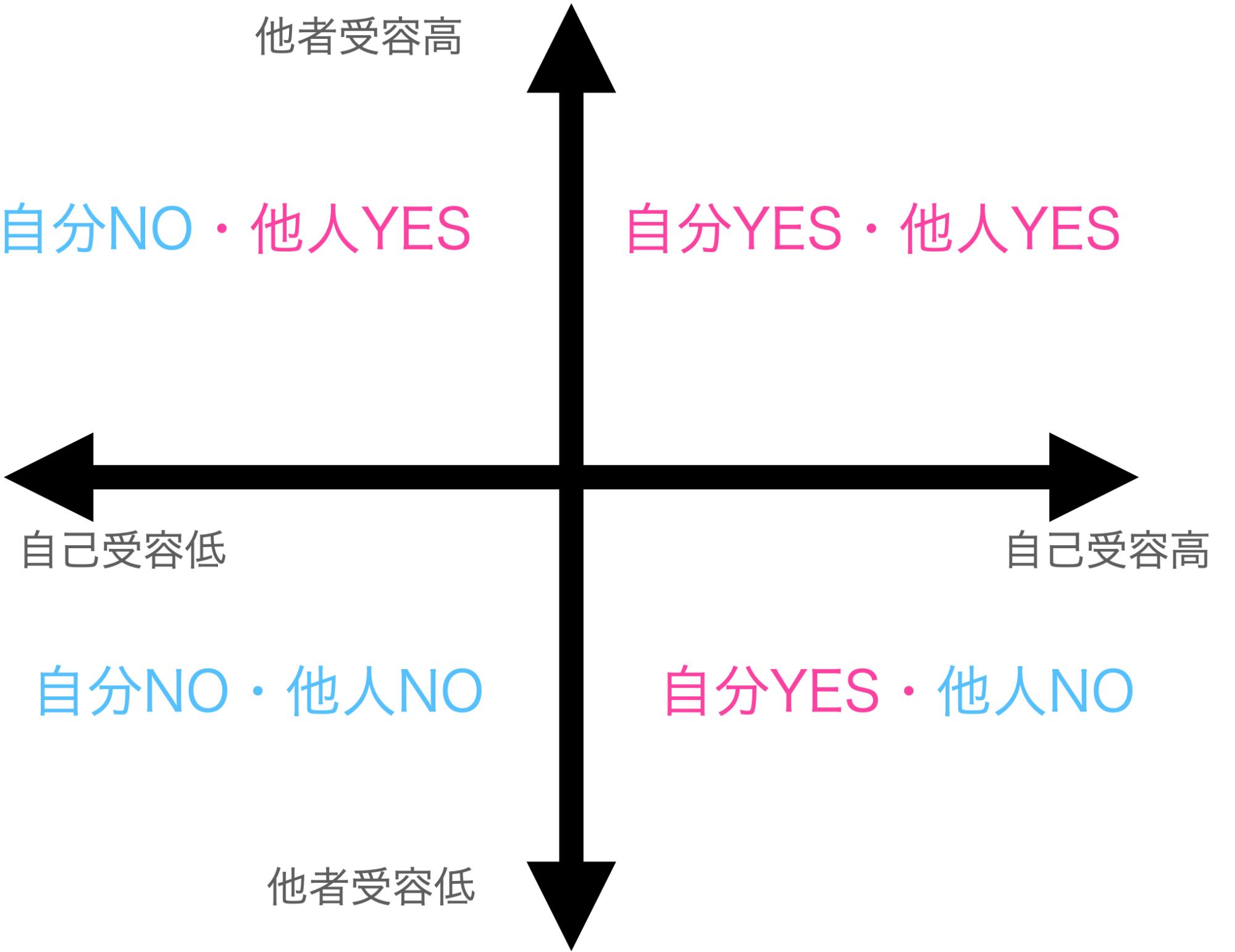 自己受容グラフ