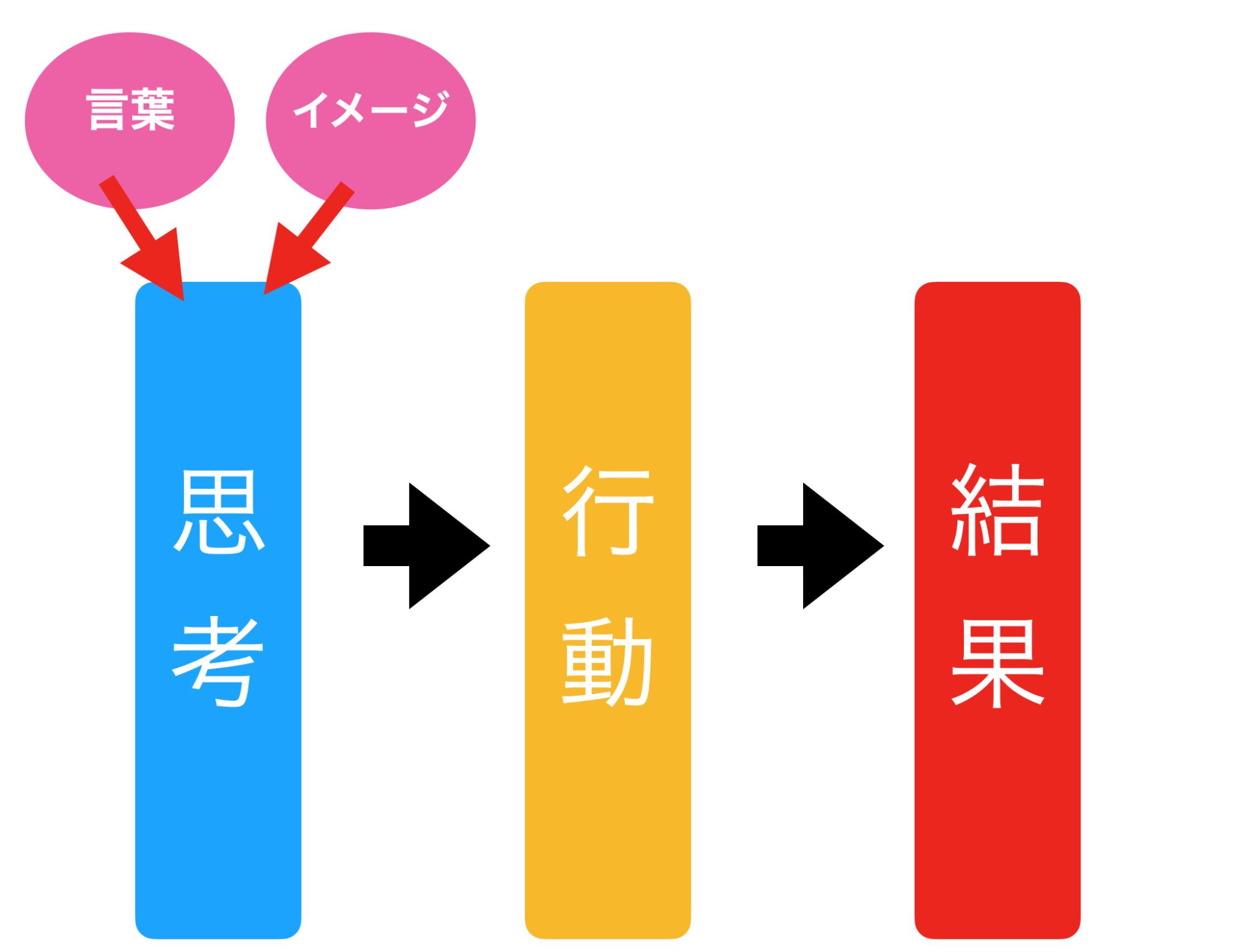 思考→行動→結果