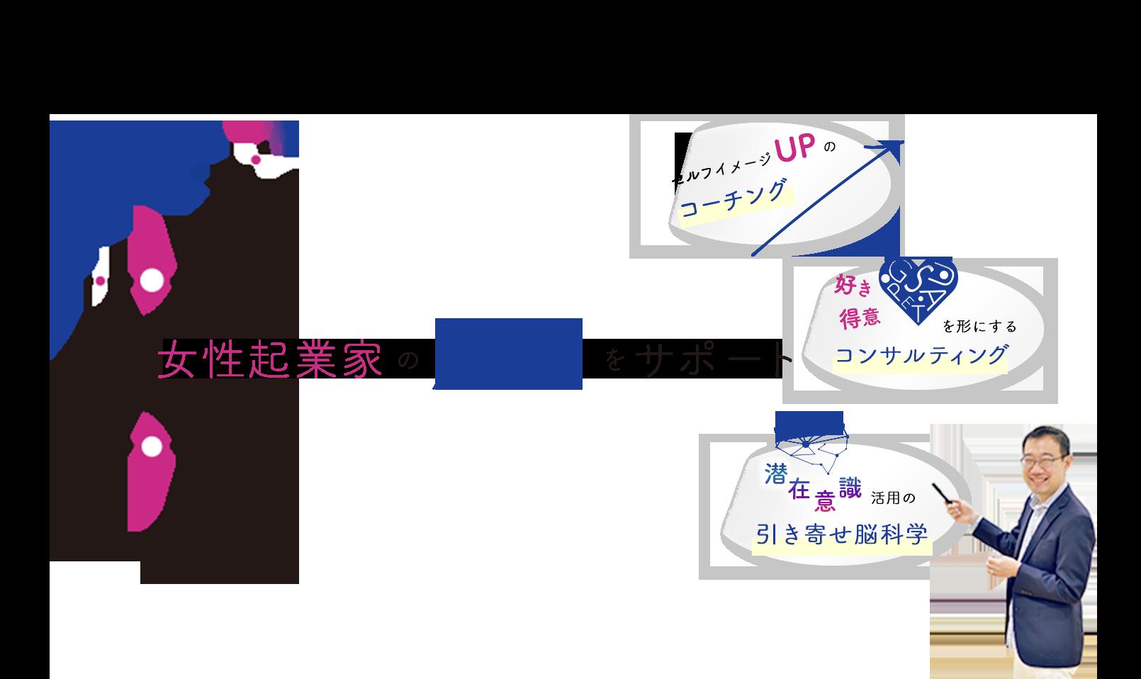 株式会社STAGE UP 川田 治